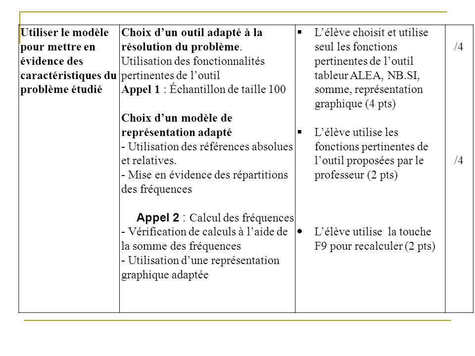 Utiliser le modèle pour mettre en évidence des caractéristiques du problème étudié Choix dun outil adapté à la résolution du problème. Utilisation des