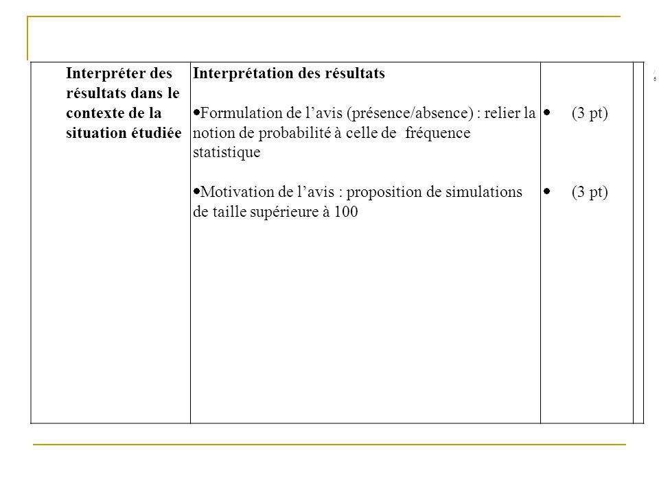 Interpréter des résultats dans le contexte de la situation étudiée Interprétation des résultats Formulation de lavis (présence/absence) : relier la no