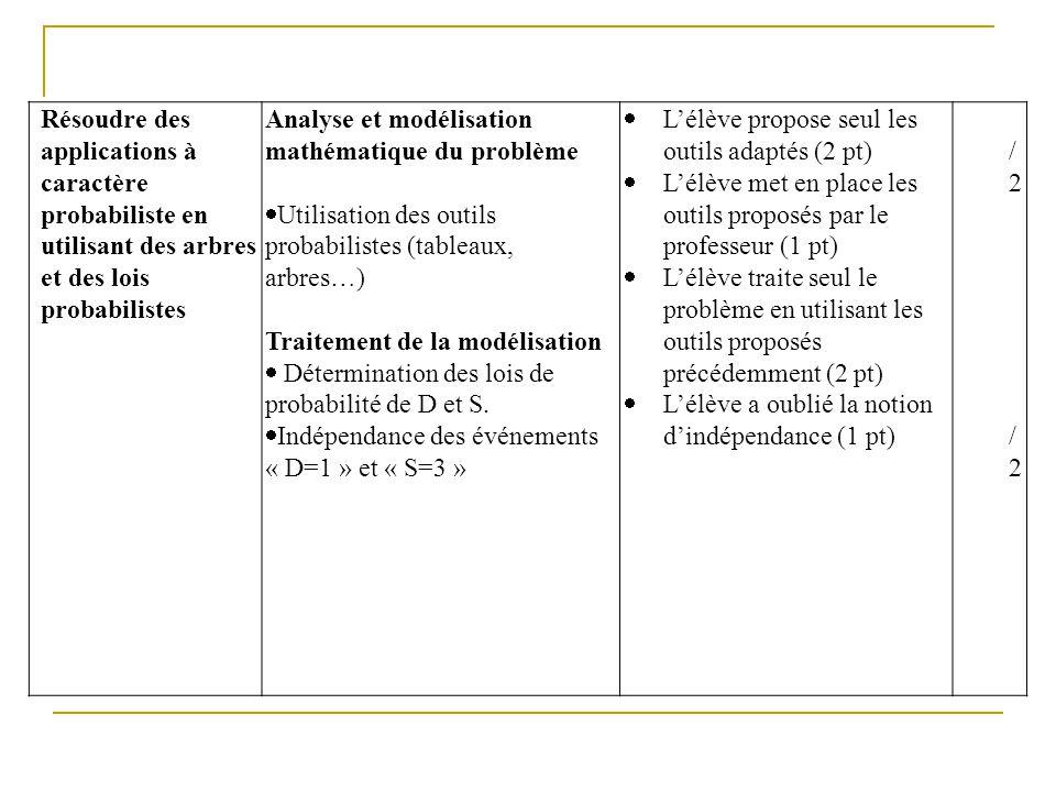Résoudre des applications à caractère probabiliste en utilisant des arbres et des lois probabilistes Analyse et modélisation mathématique du problème