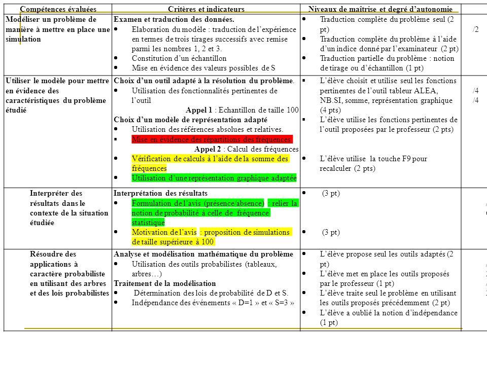 Compétences évaluéesCritères et indicateursNiveaux de maîtrise et degré dautonomie Modéliser un problème de manière à mettre en place une simulation E