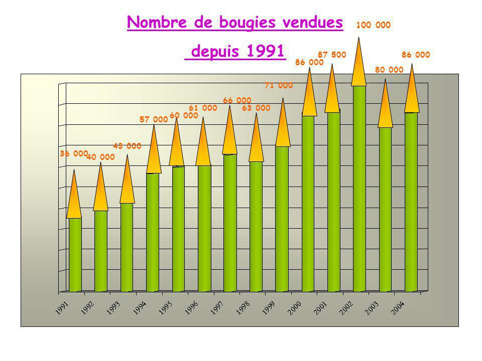 Nombre de bougies vendues depuis 1991 36 000 40 000 43 000 63 000 66 000 61 000 60 000 57 000 86 000 80 000 100 000 87 500 86 000 71 000