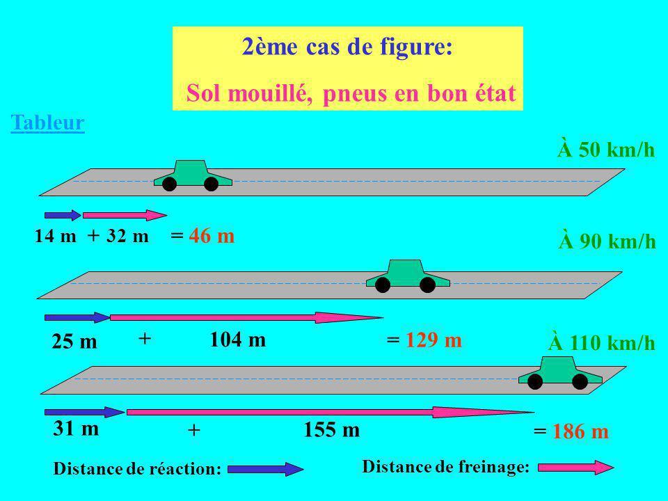 14 m 25 m 31 m 12 m 39 m 58 m 1er cas de figure: Sol sec, pneus neufs Distance de freinage: Distance de réaction: = 36 m + = 64 m + = 89 m + À 50 km/h