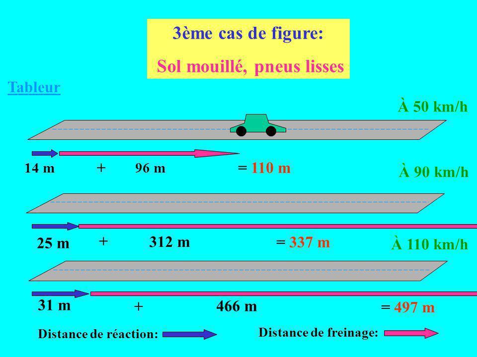 À 50 km/h À 90 km/h À 110 km/h 14 m 25 m 31 m 32 m 104 m 155 m Distance de freinage: Distance de réaction: = 46 m + = 129 m + = 186 m + 2ème cas de fi