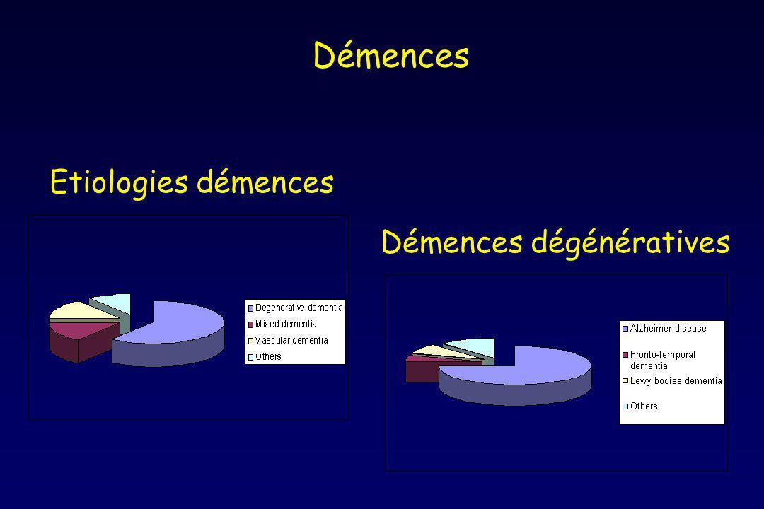 Facteurs de risque Age Antécédents familiaux de démence Gènes de vulnérabilité (allèle 4 de l ApoE) Sexe féminin (surtout après 75 ans) Terrain vasculaire (tabac, maladies coronariennes, athérosclérose, diabète traité, HTA systolique, consommation de graisses animales) Rotterdam study Bas niveau socio-culturel ATCD traumatisme crânien ATCD trisomie 21 Petite taille de périmètre crânien