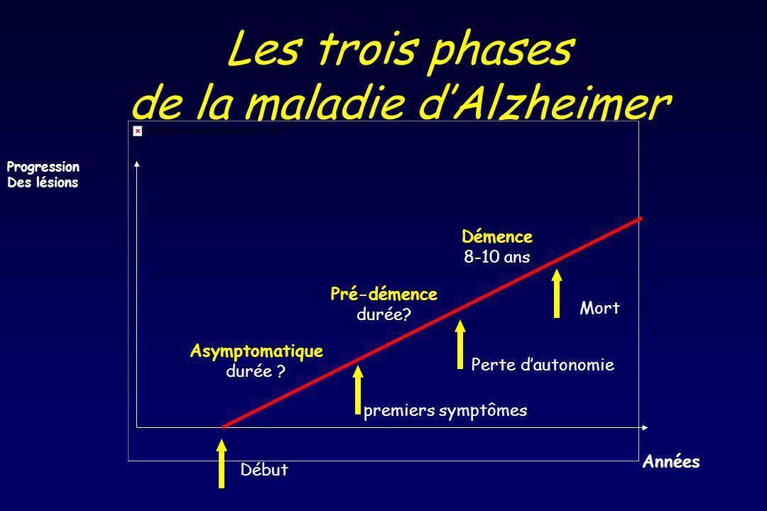 Début premiers symptômes Perte dautonomie Mort Progression Des lésions Années Asymptomatique durée .