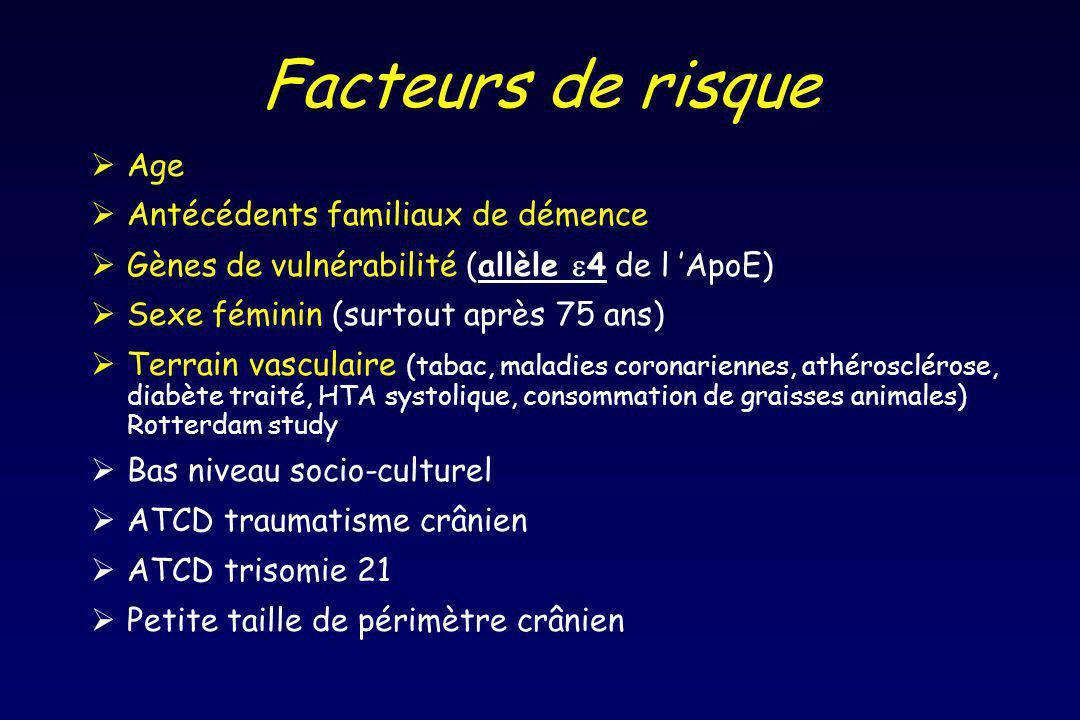 Facteurs de risque Age Antécédents familiaux de démence Gènes de vulnérabilité (allèle 4 de l ApoE) Sexe féminin (surtout après 75 ans) Terrain vascul
