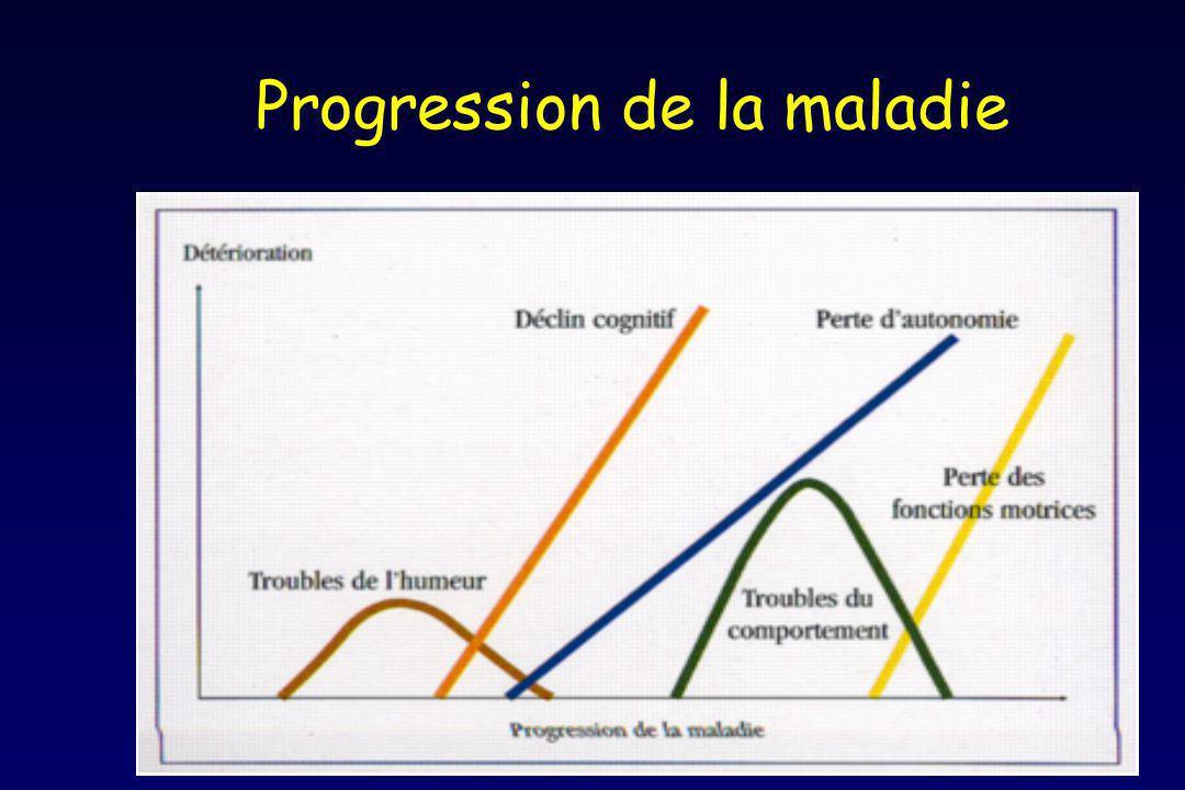 Progression de la maladie