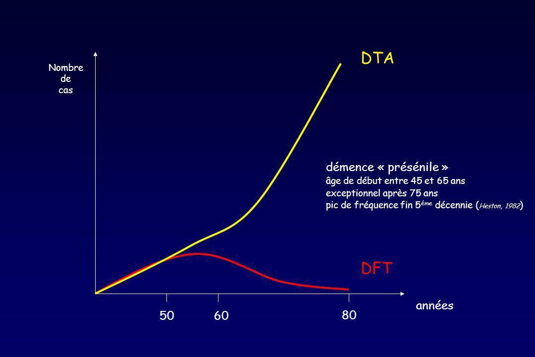 5060 80 années DTA DFT Nombre de cas démence « présénile » âge de début entre 45 et 65 ans exceptionnel après 75 ans pic de fréquence fin 5 éme décennie ( Heston, 1982 )