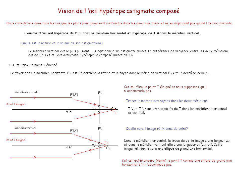 Vision de l œil hypérope astigmate composé Nous considérons dans tous les cas que les plans principaux sont confondus dans les deux méridiens et ne se déplacent pas quand l œil accommode.