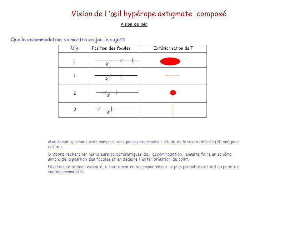 Vision de l œil hypérope astigmate composé Vision de loin Quelle accommodation va mettre en jeu le sujet? Pour répondre à cette question, il faut savo