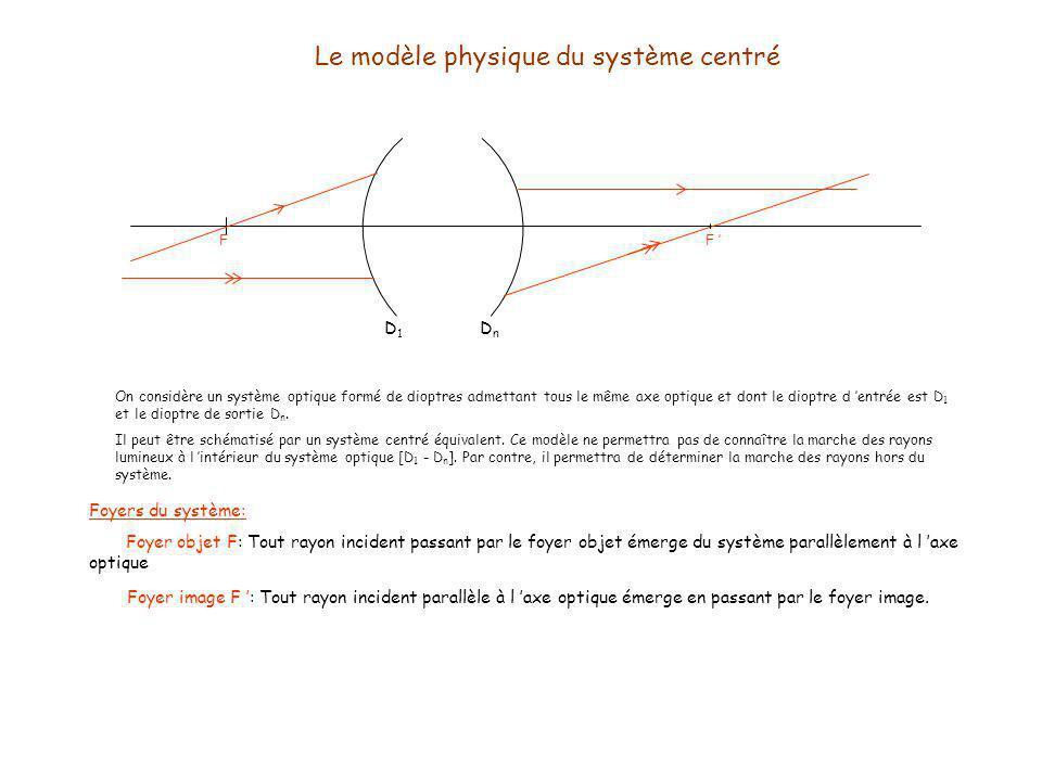 Le modèle physique du système centré D1D1 DnDn On considère un système optique formé de dioptres admettant tous le même axe optique et dont le dioptre d entrée est D 1 et le dioptre de sortie D n.