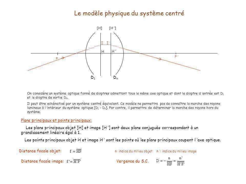 Le modèle physique du système centré On considère un système optique formé de dioptres admettant tous le même axe optique et dont le dioptre d entrée est D 1 et le dioptre de sortie D n.