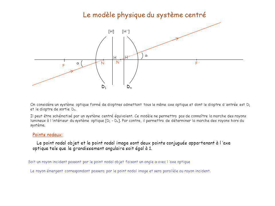 Le modèle physique du système centré On considère un système optique formé de dioptres admettant tous le même axe optique et dont le dioptre d entrée