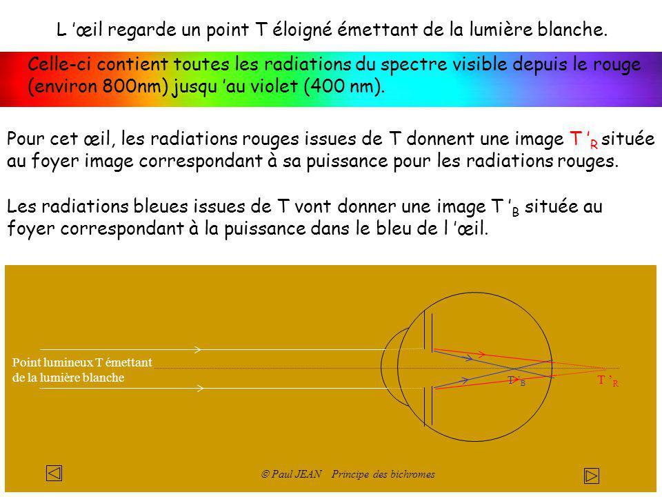 Point lumineux T émettant de la lumière blanche L œil regarde un point T éloigné émettant de la lumière blanche. Celle-ci contient toutes les radiatio