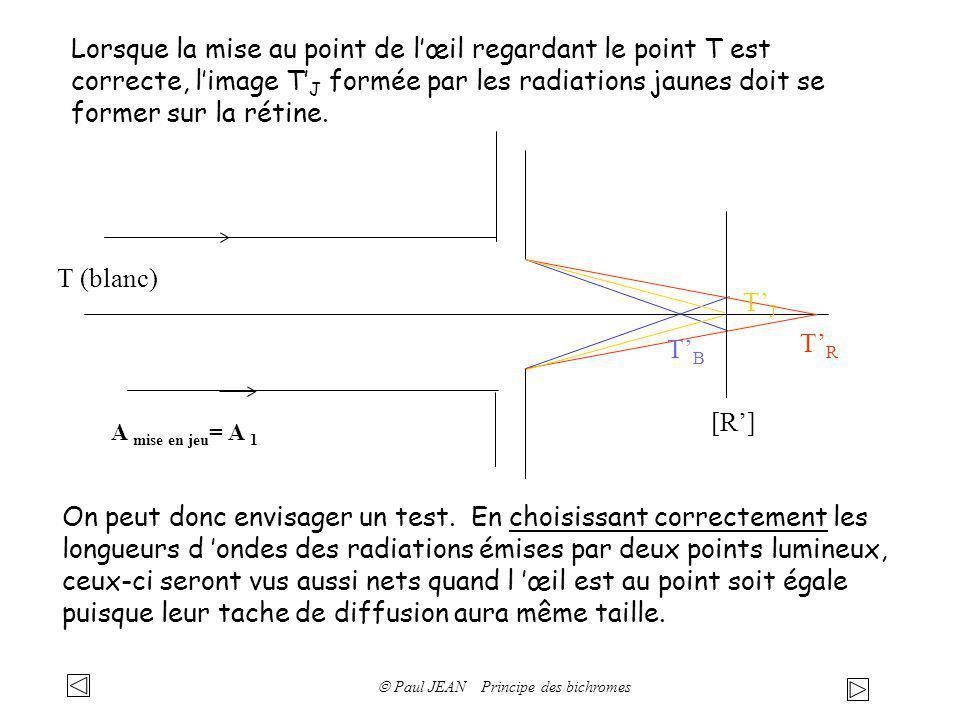 Lorsque la mise au point de lœil regardant le point T est correcte, limage T J formée par les radiations jaunes doit se former sur la rétine. T (blanc