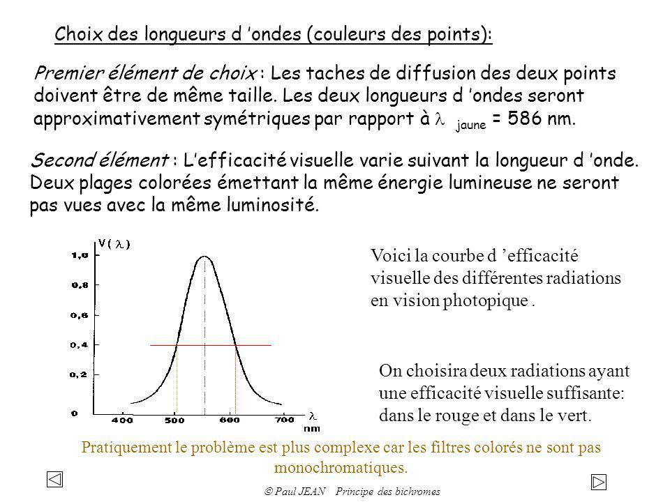 Choix des longueurs d ondes (couleurs des points): Premier élément de choix : Les taches de diffusion des deux points doivent être de même taille. Les