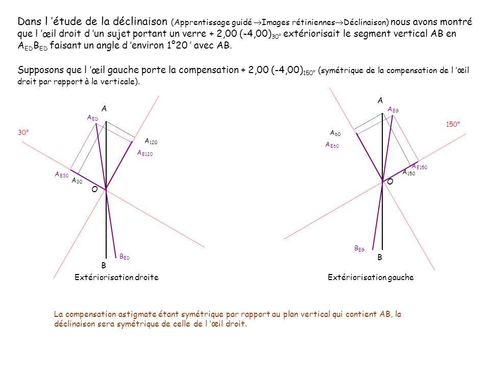 B ED A ED A B A EG B EG a eg a ed O Extériorisations binoculaires Q G Q D Compensations Le couple oculaire fixe O le milieu du segment AB.