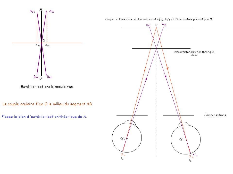 Extériorisation du point A Représentons l œil cyclope du couple oculaire fixant le test dans le plan [O,Q D,Q G ] O D O G f D f G Extériorisation de O a ed Extériorisation droite de A a eg Extériorisation gauche de A Tracez les extériorisations droite et gauche de A.