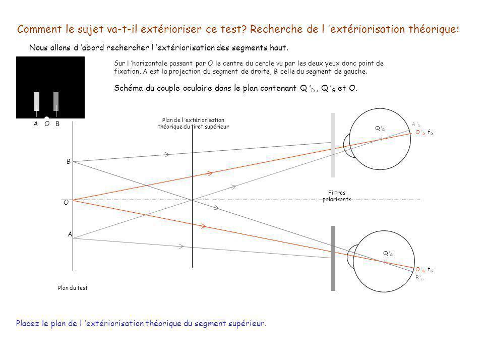 Extériorisation du segment supérieur Représentons l œil cyclope du couple oculaire fixant le test dans le plan [O,Q D,Q G ] O D O G f D f G Extériorisation de O A D Ext.