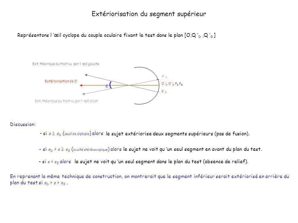 Extériorisation du segment supérieur Représentons l œil cyclope du couple oculaire fixant le test dans le plan [O,Q D,Q G ] O D O G f D f G Extérioris