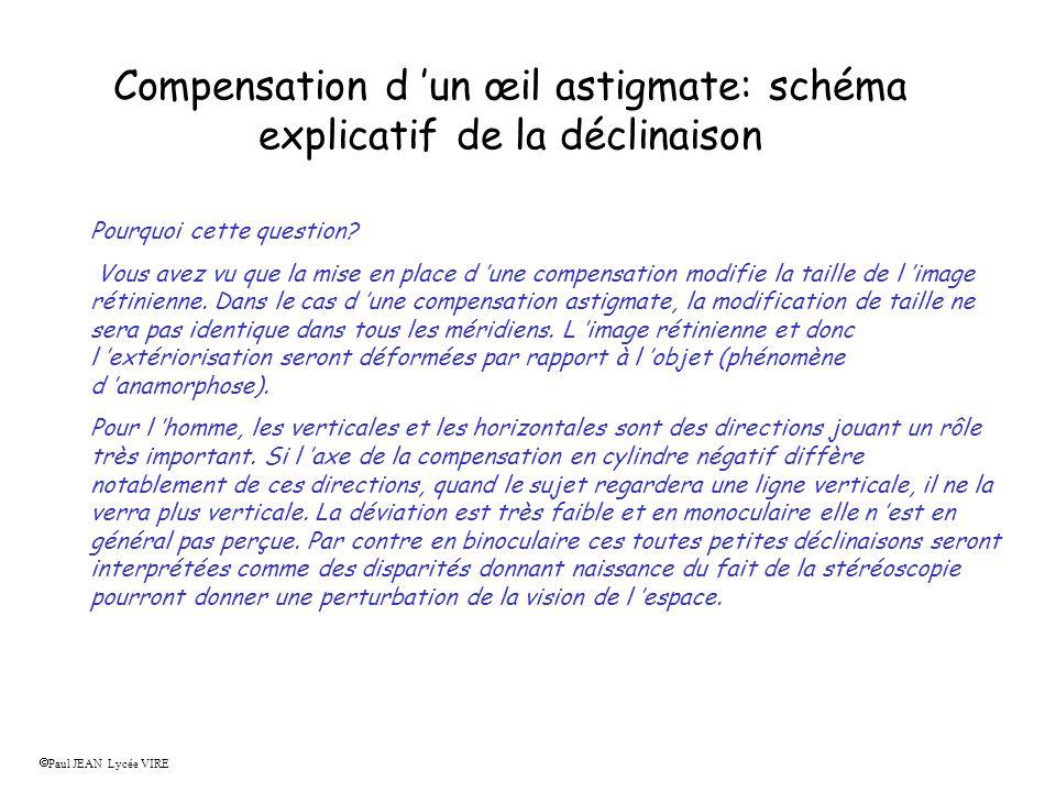 Compensation d un œil astigmate: schéma explicatif de la déclinaison Pourquoi cette question? Vous avez vu que la mise en place d une compensation mod