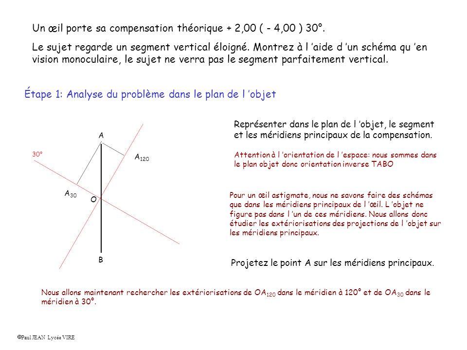 Un œil porte sa compensation théorique + 2,00 ( - 4,00 ) 30°. Le sujet regarde un segment vertical éloigné. Montrez à l aide d un schéma qu en vision