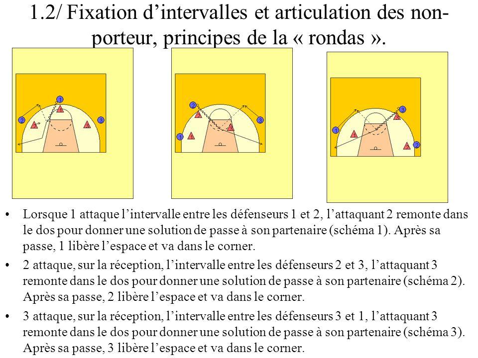1.2/ Fixation dintervalles et articulation des non- porteur, principes de la « rondas ». Lorsque 1 attaque lintervalle entre les défenseurs 1 et 2, la