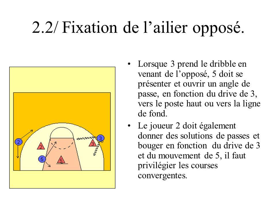 2.2/ Fixation de lailier opposé. Lorsque 3 prend le dribble en venant de lopposé, 5 doit se présenter et ouvrir un angle de passe, en fonction du driv