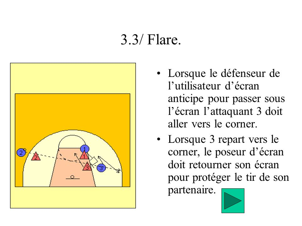 3.3/ Flare. Lorsque le défenseur de lutilisateur décran anticipe pour passer sous lécran lattaquant 3 doit aller vers le corner. Lorsque 3 repart vers