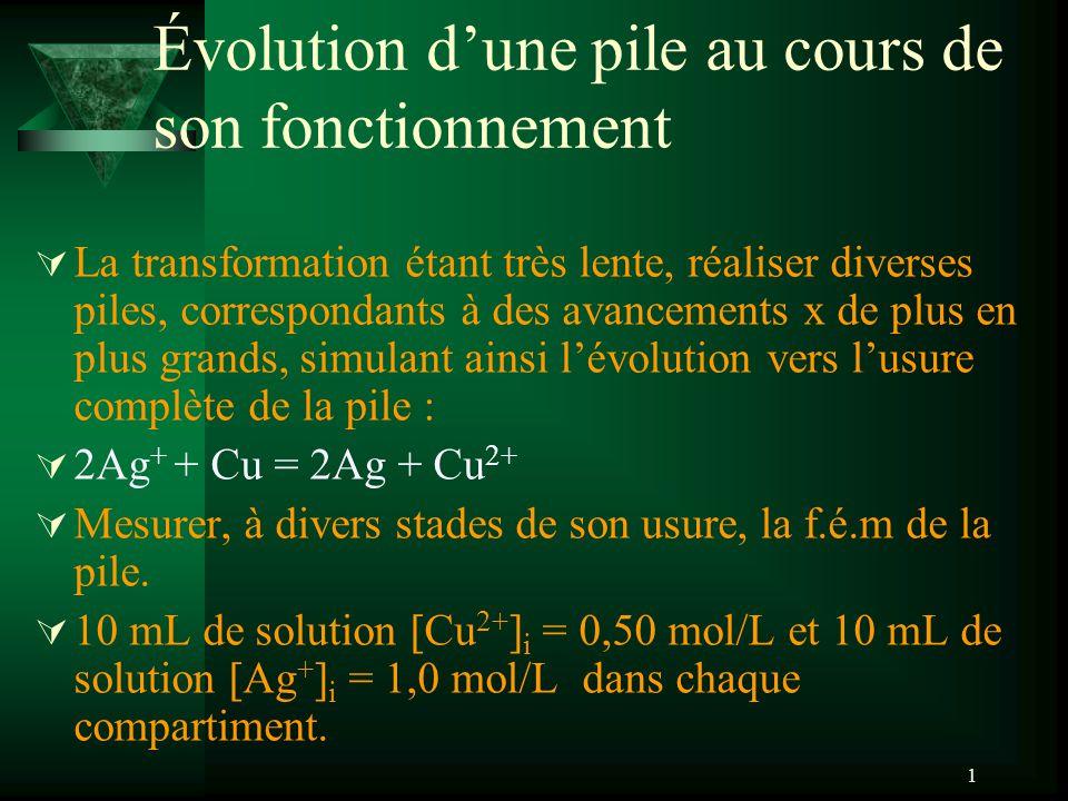1 Évolution dune pile au cours de son fonctionnement La transformation étant très lente, réaliser diverses piles, correspondants à des avancements x de plus en plus grands, simulant ainsi lévolution vers lusure complète de la pile : 2Ag + + Cu = 2Ag + Cu 2+ Mesurer, à divers stades de son usure, la f.é.m de la pile.