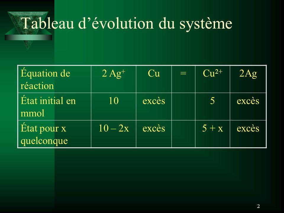 2 Tableau dévolution du système Équation de réaction 2 Ag + Cu=Cu 2+ 2Ag État initial en mmol 10excès5 État pour x quelconque 10 – 2xexcès5 + xexcès