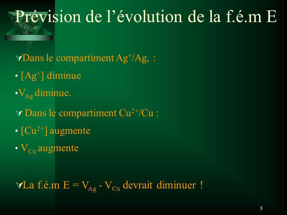 3 Prévision de lévolution de la f.é.m E Dans le compartiment Ag + /Ag, : [Ag + ] diminue V Ag diminue.