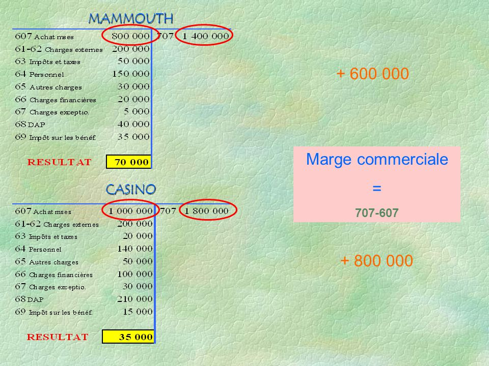 CASINO MAMMOUTH + 600 000 + 800 000 Marge commerciale = 707-607