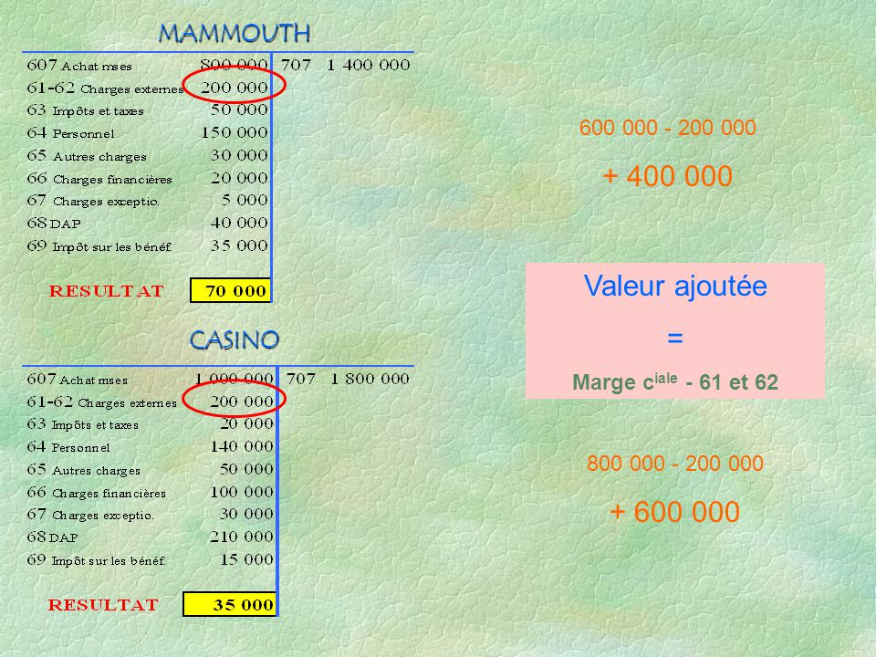 CASINO MAMMOUTH 600 000 - 200 000 + 400 000 800 000 - 200 000 + 600 000 Valeur ajoutée = Marge c iale - 61 et 62