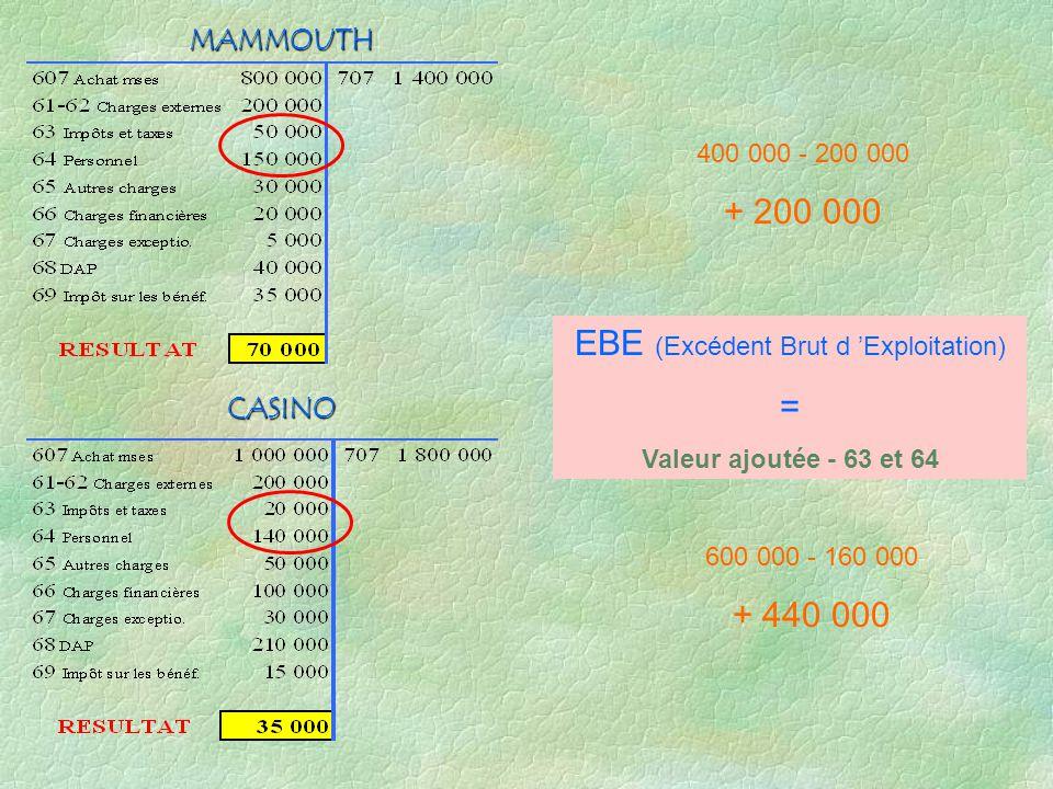 CASINO MAMMOUTH 400 000 - 200 000 + 200 000 600 000 - 160 000 + 440 000 EBE (Excédent Brut d Exploitation) = Valeur ajoutée - 63 et 64