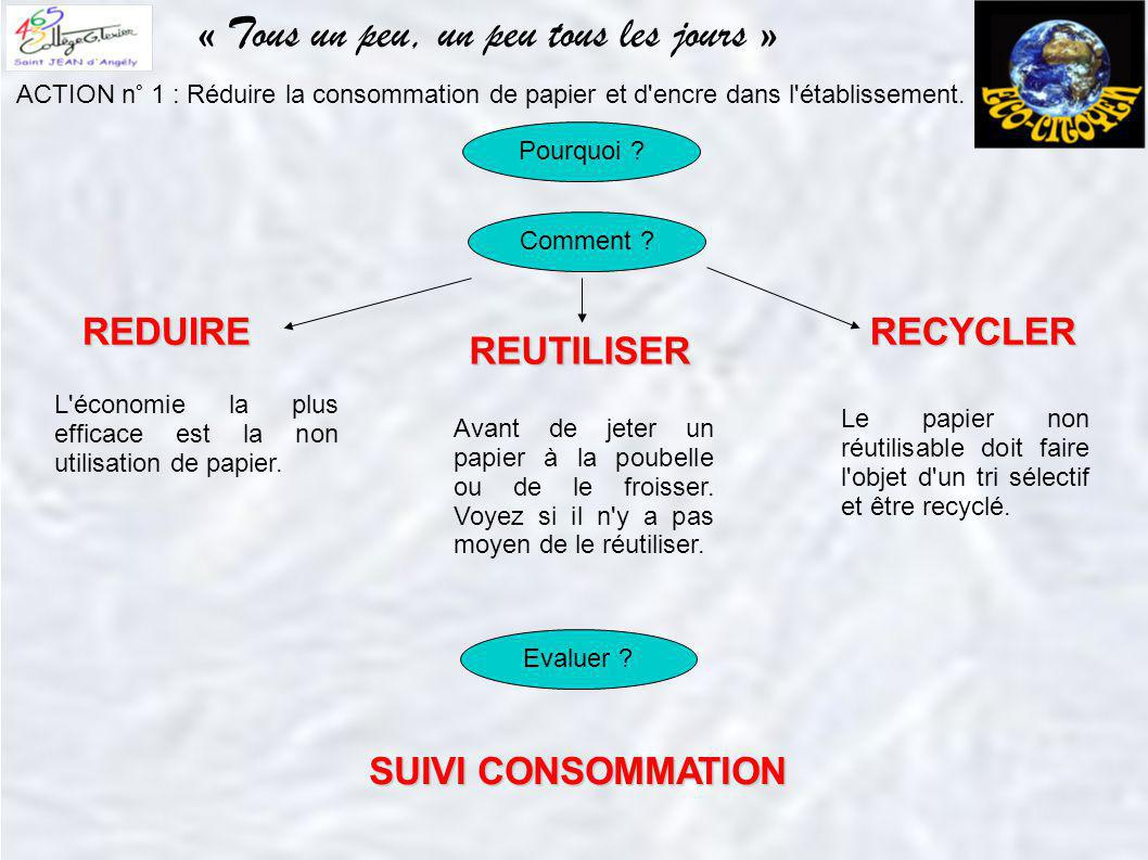 « Tous un peu, un peu tous les jours » ACTION n° 1 : Réduire la consommation de papier et d'encre dans l'établissement. Avant de jeter un papier à la