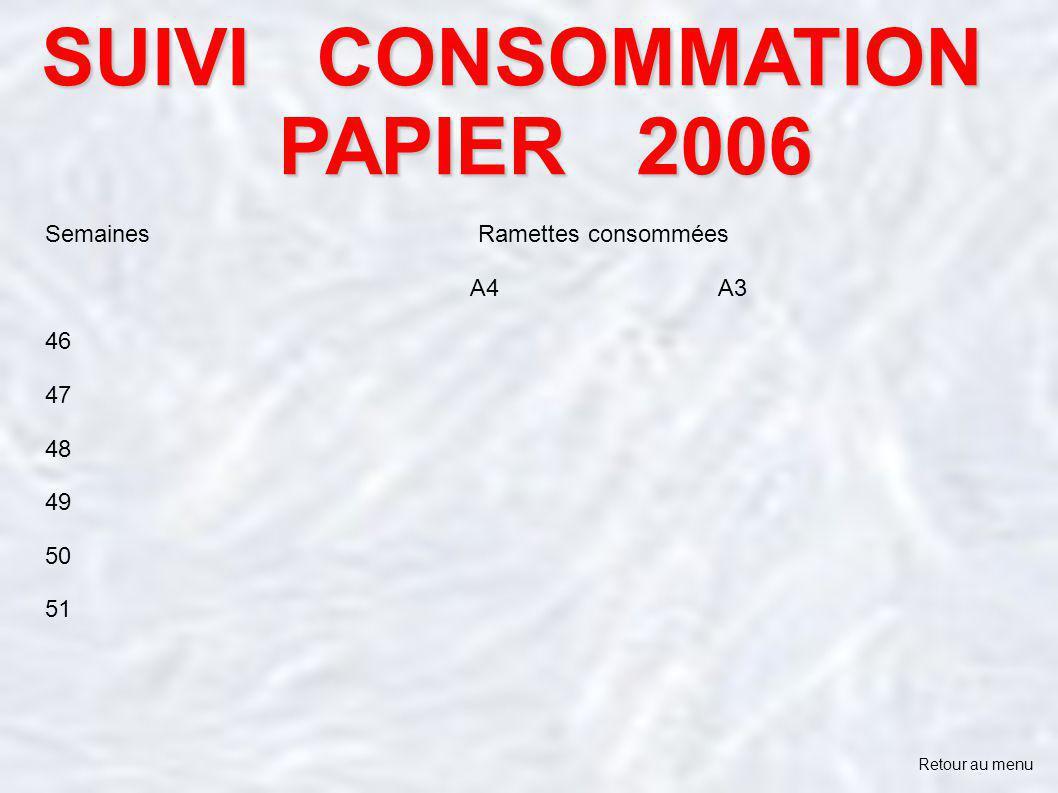SUIVI CONSOMMATION PAPIER 2006 Retour au menu Semaines Ramettes consommées A4 A3 46 47 48 49 50 51