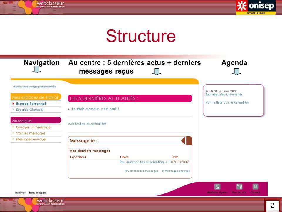 Structure NavigationAu centre : 5 dernières actus + derniers messages reçus Agenda 2