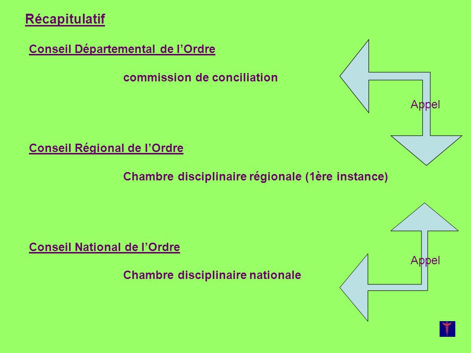 Conseil Départemental de lOrdre commission de conciliation Conseil Régional de lOrdre Chambre disciplinaire régionale (1ère instance) Conseil National