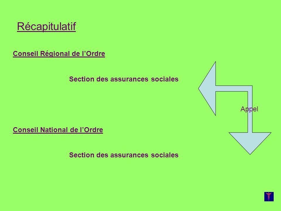 Récapitulatif Conseil Régional de lOrdre Section des assurances sociales Conseil National de lOrdre Section des assurances sociales Appel