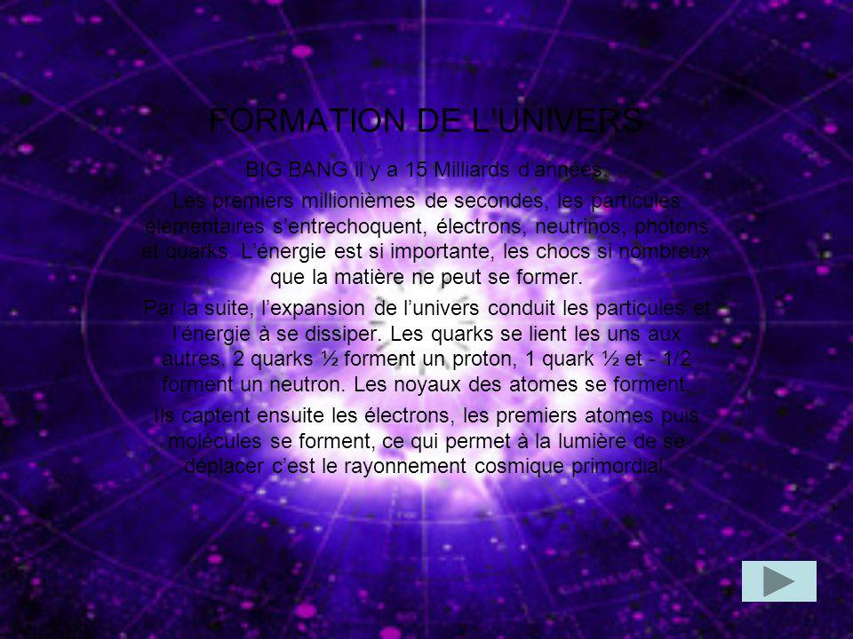 FORMATION DE LUNIVERS BIG BANG il y a 15 Milliards dannées. Les premiers millionièmes de secondes, les particules élémentaires sentrechoquent, électro