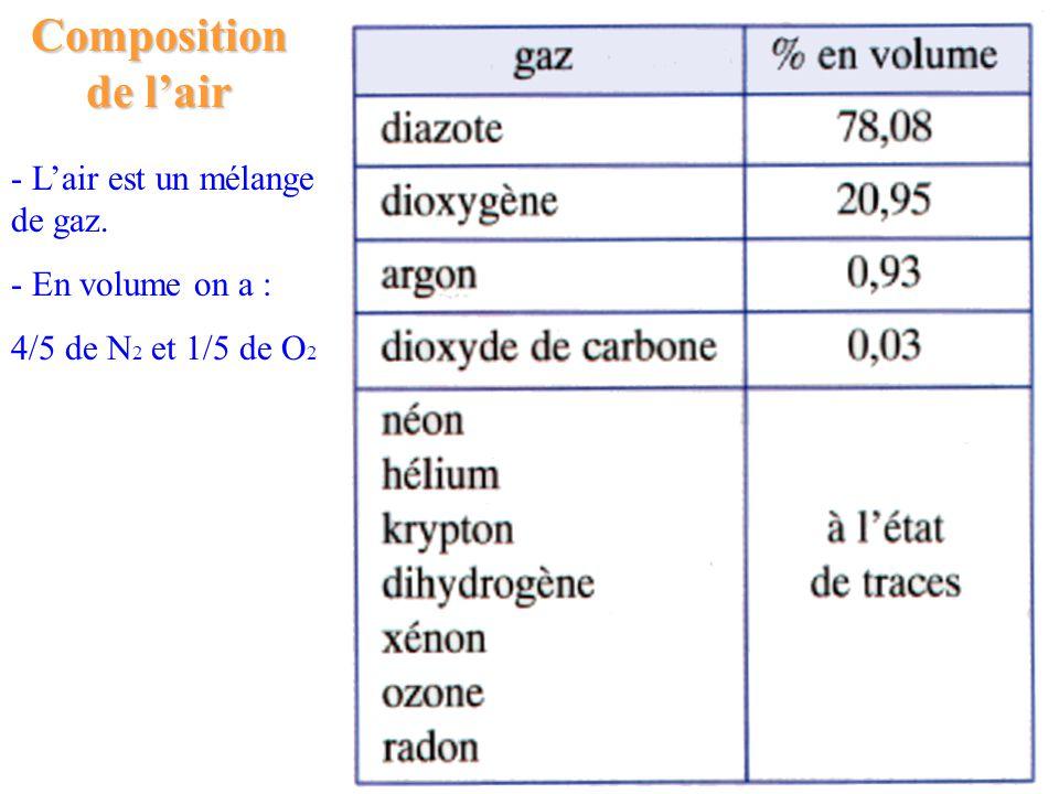 Composition de lair - Lair est un mélange de gaz. - En volume on a : 4/5 de N 2 et 1/5 de O 2
