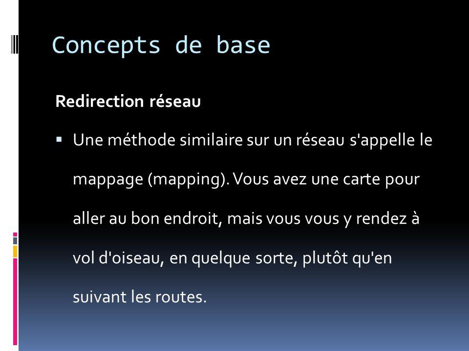 Concepts de base Redirection réseau Une méthode similaire sur un réseau s'appelle le mappage (mapping). Vous avez une carte pour aller au bon endroit,