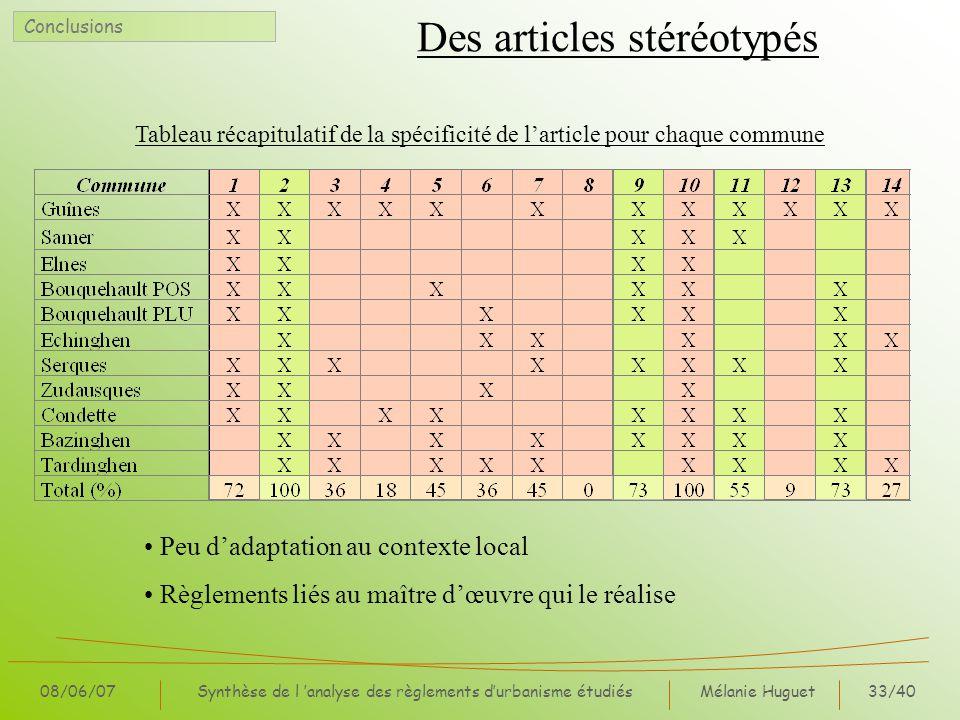 Mélanie Huguet33/40 08/06/07Synthèse de l analyse des règlements durbanisme étudiés Des articles stéréotypés Conclusions Tableau récapitulatif de la s