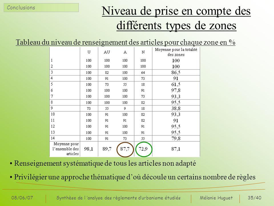 Mélanie Huguet35/40 08/06/07Synthèse de l analyse des règlements durbanisme étudiés Niveau de prise en compte des différents types de zones Conclusion