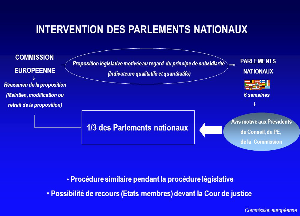 COMMISSION EUROPEENNE Proposition législative motivée au regard du principe de subsidiarité (Indicateurs qualitatifs et quantitatifs) PARLEMENTS NATIO