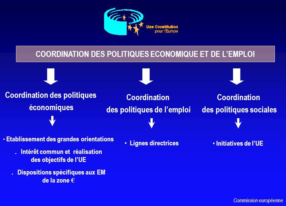 COORDINATION DES POLITIQUES ECONOMIQUE ET DE LEMPLOI Coordination des politiques économiques Etablissement des grandes orientations l Intérêt commun et réalisation des objectifs de lUE l Dispositions spécifiques aux EM de la zone Coordination des politiques de lemploi Lignes directrices Initiatives de lUE Coordination des politiques sociales Commission européenne