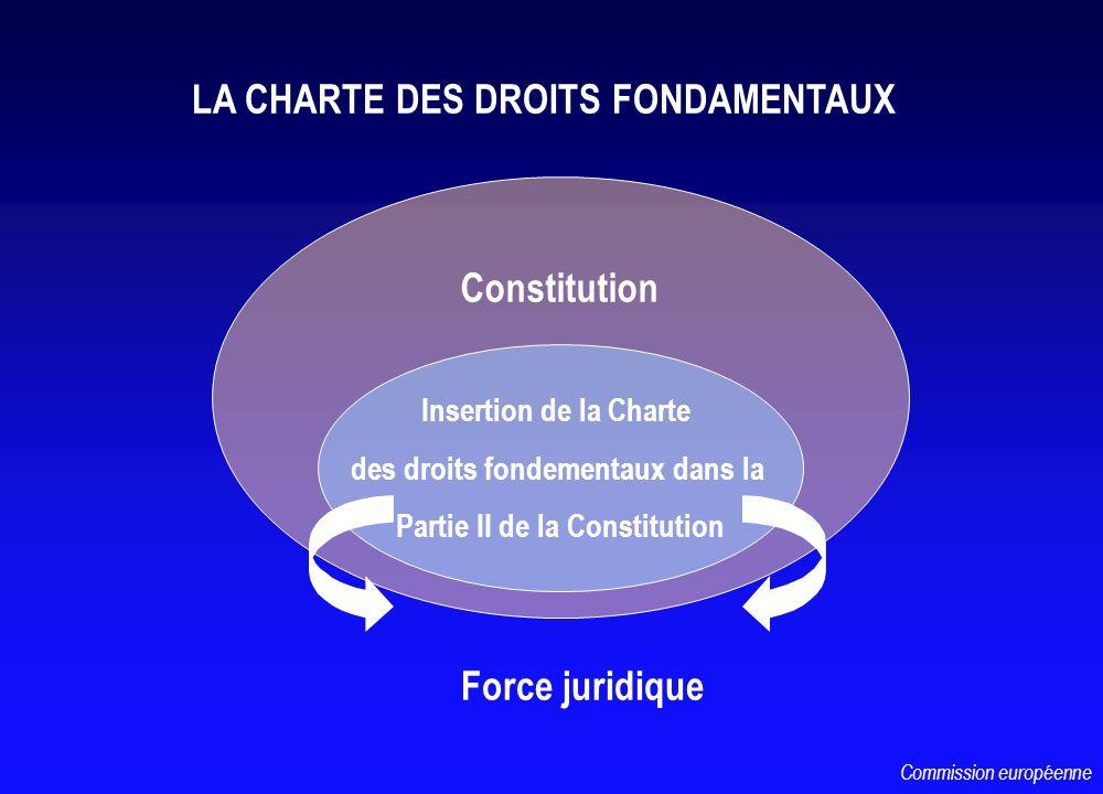 Constitution Insertion de la Charte des droits fondementaux dans la Partie II de la Constitution Force juridique LA CHARTE DES DROITS FONDAMENTAUX Commission européenne