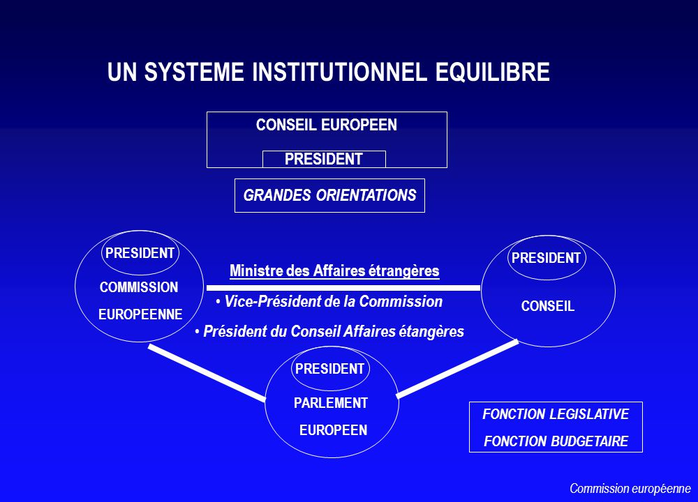 FONCTION LEGISLATIVE FONCTION BUDGETAIRE UN SYSTEME INSTITUTIONNEL EQUILIBRE PARLEMENT EUROPEEN COMMISSION EUROPEENNE PRESIDENT CONSEIL PRESIDENT GRAN