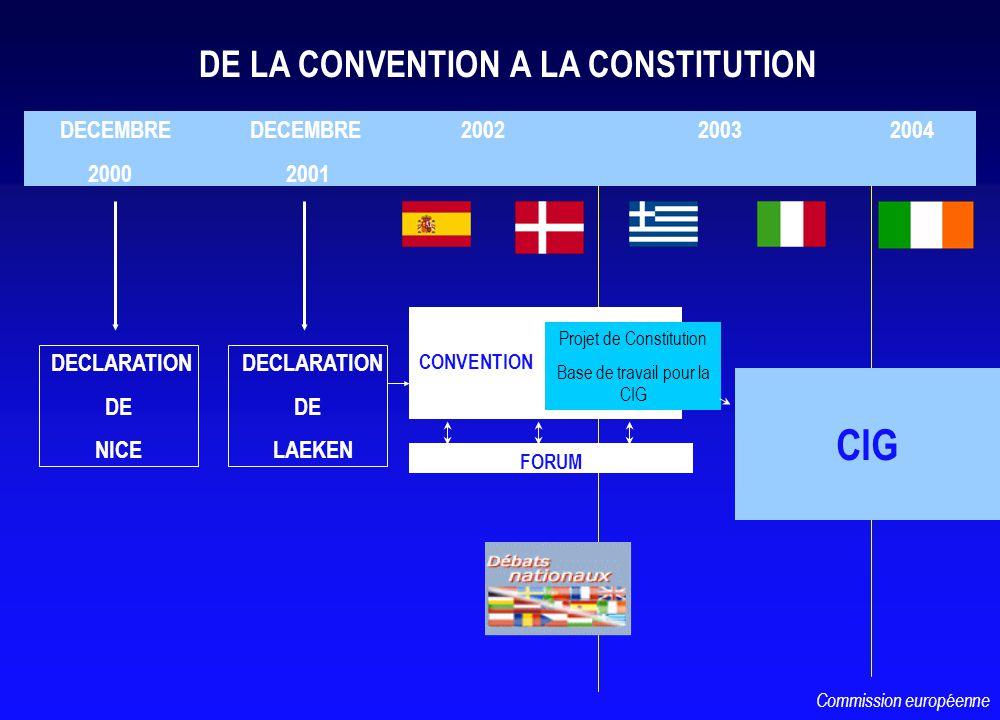 CONVENTION CIG DECEMBRE DECEMBRE 2002 2003 2004 2000 2001 Projet de Constitution Base de travail pour la CIG FORUM DE LA CONVENTION A LA CONSTITUTION DECLARATION DE LAEKEN Commission européenne DECLARATION DE NICE